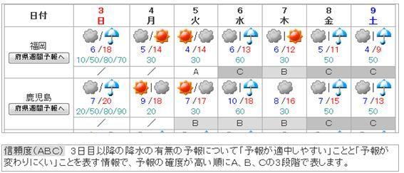 天気 2 福岡 週間 予報