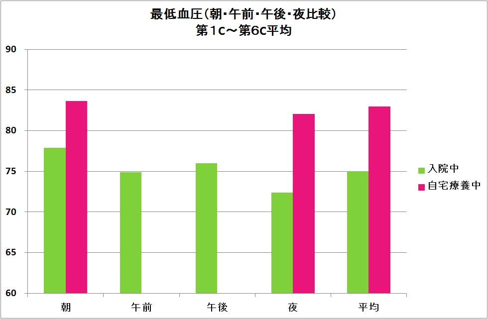 46-最低血圧時間帯別棒グラフ.png