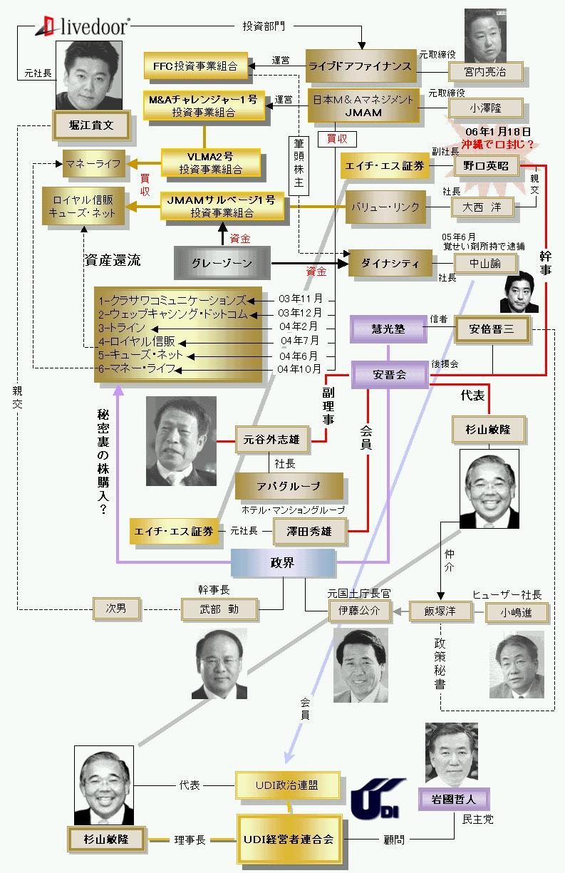 安倍 政権 黒幕