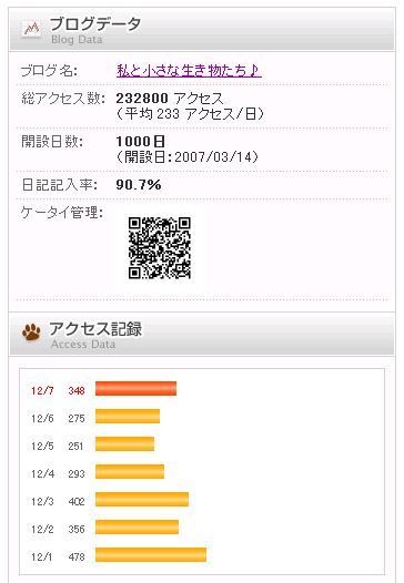 ブログ開設1000日目♪ 12,7