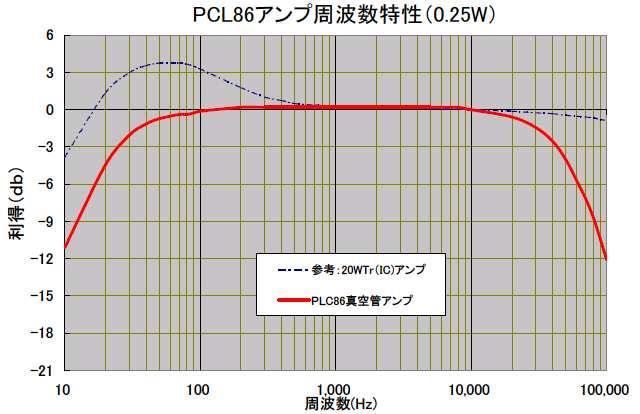 PCL86周波数特性