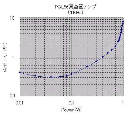 PCL86歪特性