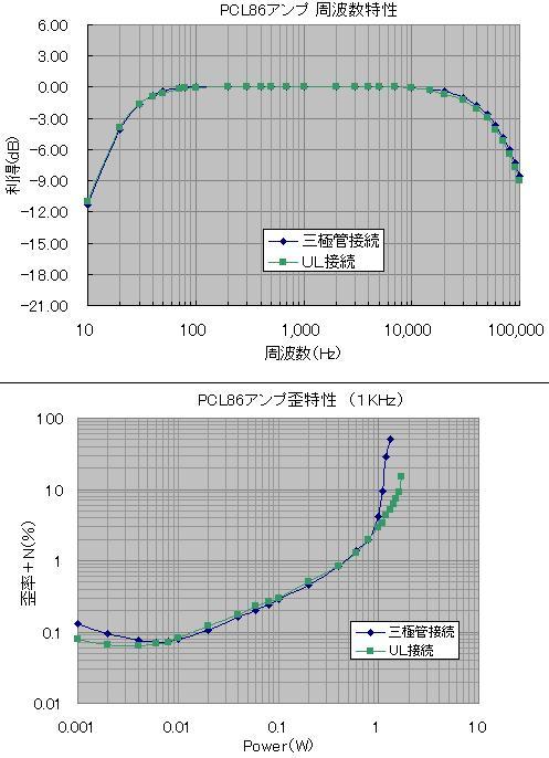 UL-三結比較データ2
