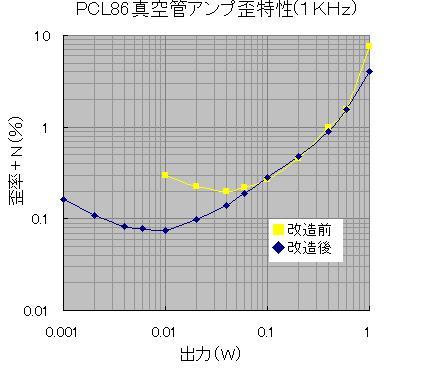 PCL86改造後(トランス向変更)歪