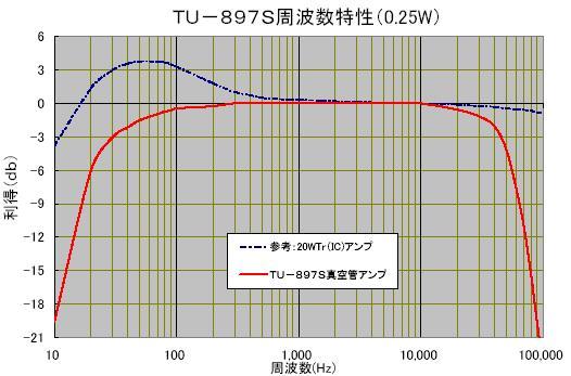 TU-879S周波数特性