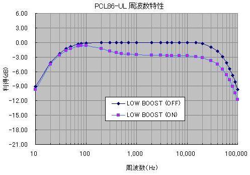 PCL86-UL周波数特性(LowBoost)