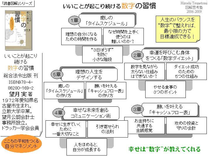 tsune2009-数字の習慣01