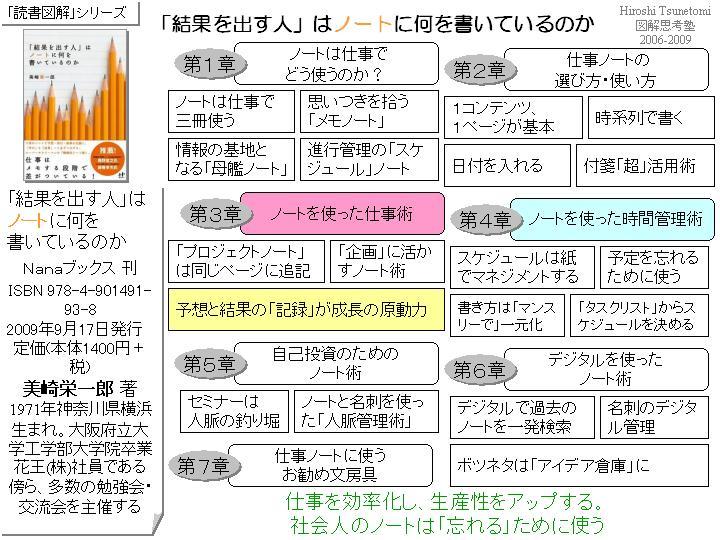 tsune2009-結果を出すノート01