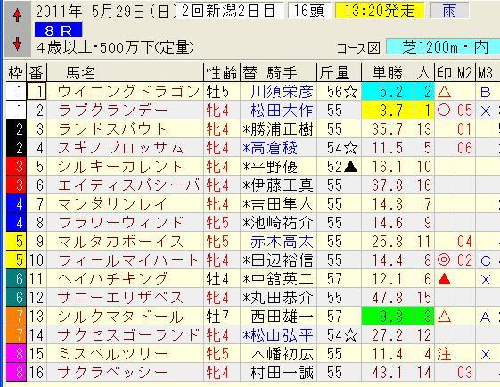 0529新潟8レース.jpg
