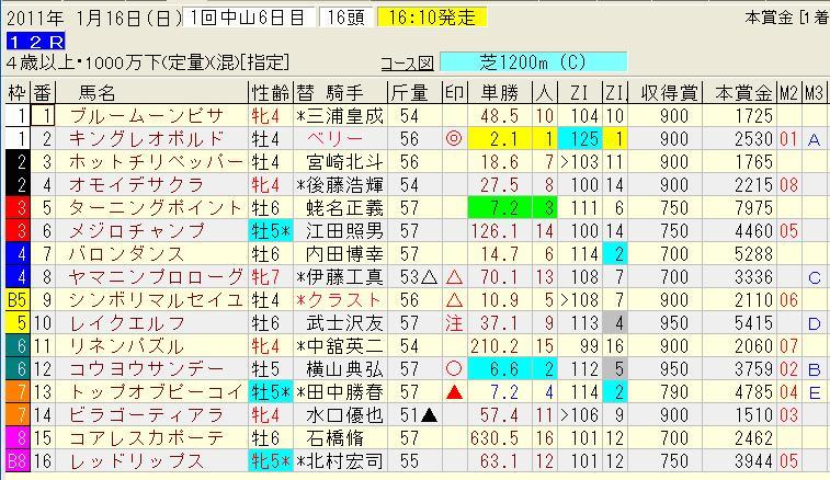 1.16中山12レース.jpg