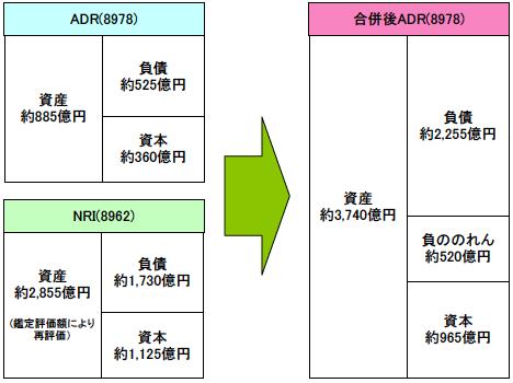 ADR-NRI