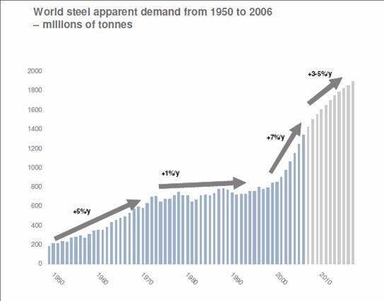 世界の粗鋼生産量の推移と予測.jpg