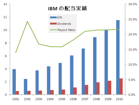 IBMdividends.PNG
