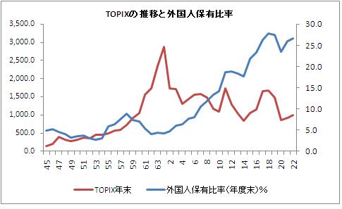 TOPIXの推移と外国人保有比率の推移.PNG