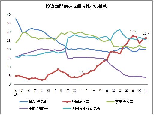 日本株式市場における外国人持ち高比率の推移 | 元・経営 ...