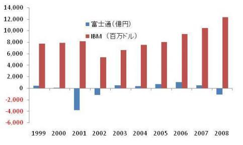 富士通IBM.jpg