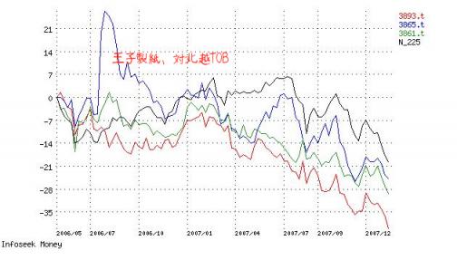 製紙3社日経平均.png