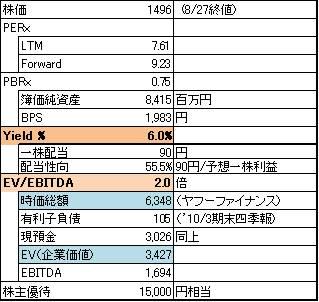 シーボン株価指標.jpg