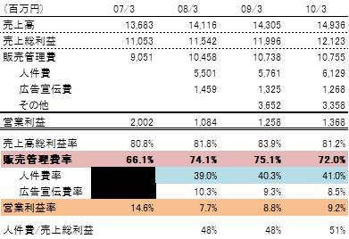 シーボン業績指標.jpg