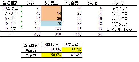 国会議員分析.JPG