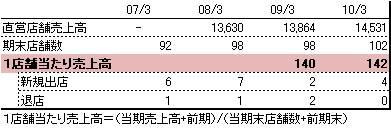 シーボン店舗売上.jpg