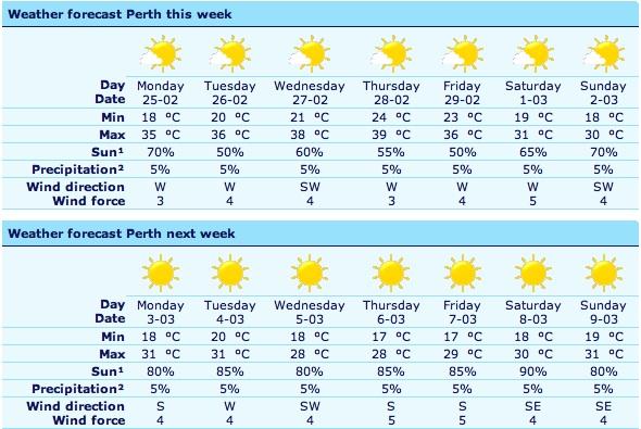 Perth-weather.jpg