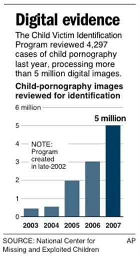 Degital Evidence (Child Porn)