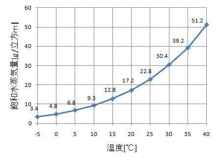 水蒸気 量 計算 飽和 相対湿度と絶対湿度の単位換算方法!飽和水蒸気量など計算式も紹介!