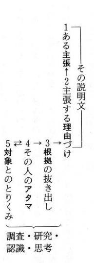 大久保説明文の理論(文図)
