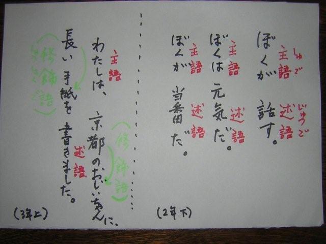 主語・述語・修飾語