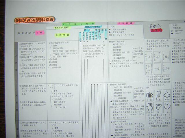 表現よみ段階表(1)
