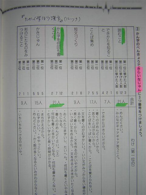 漢字学習の嫌いな事