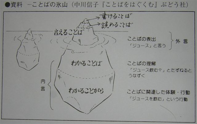 DSCN2362.JPG コトバの氷山.jpg