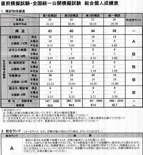 宅建模擬試験成績表1