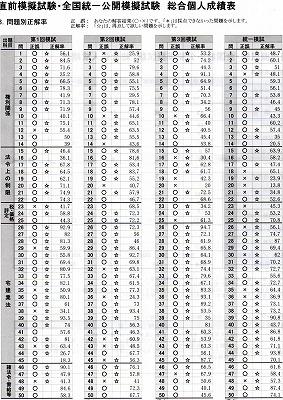 宅建模擬試験成績表2