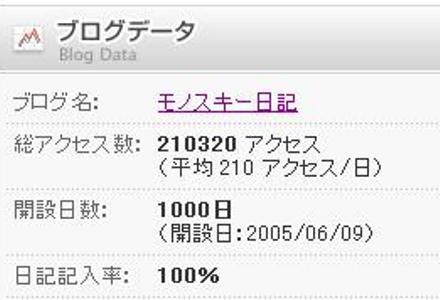 ダイエット日記1000回記念