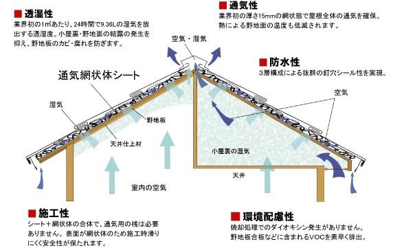 屋根通気図