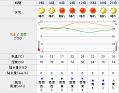 yahoo天気予報へ
