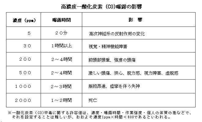 二酸化炭素中毒って、なんなの - kids.gakken.co.jp