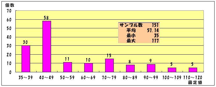 固定値の分布.JPG