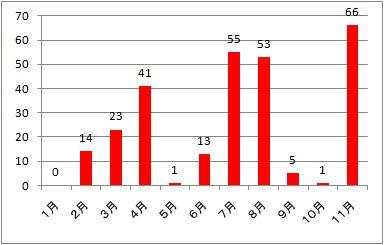 091115-graph