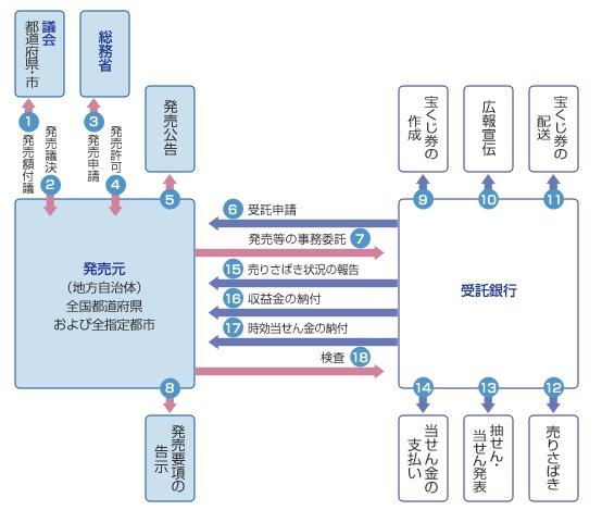 宝くじの仕組み.jpg