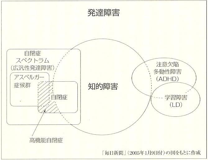 発達障害概念図