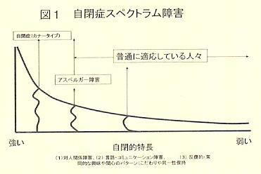 自閉症スペクトラム概念図