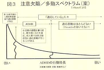 注意欠陥/多動スペクトラム概念図