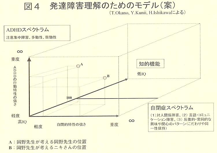 発達障害理解のためのモデル図