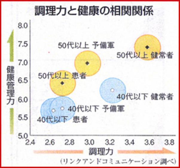 調理力と健康は相関グラフ.jpg