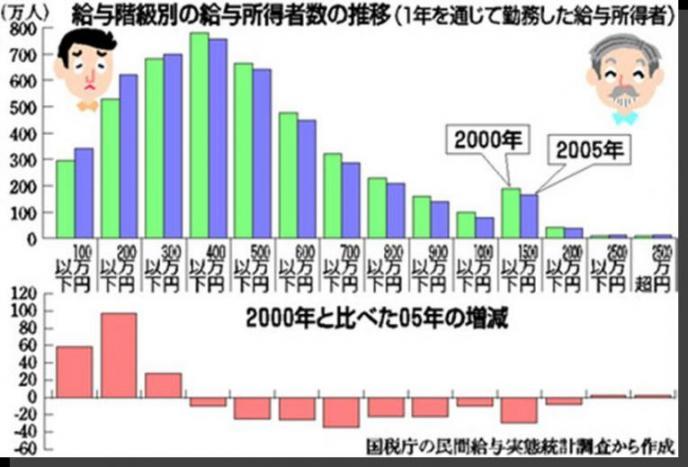 給与階層別分布と変化.jpg