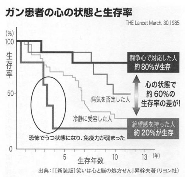 ガン患者の心理状態と生存率.jpg