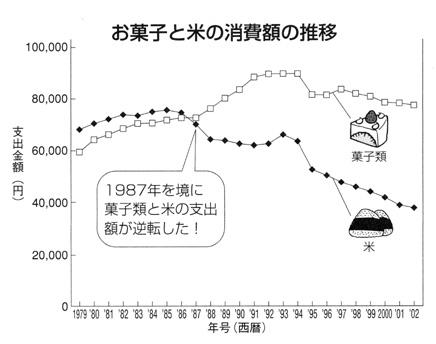 菓子と米消費額推移.jpg